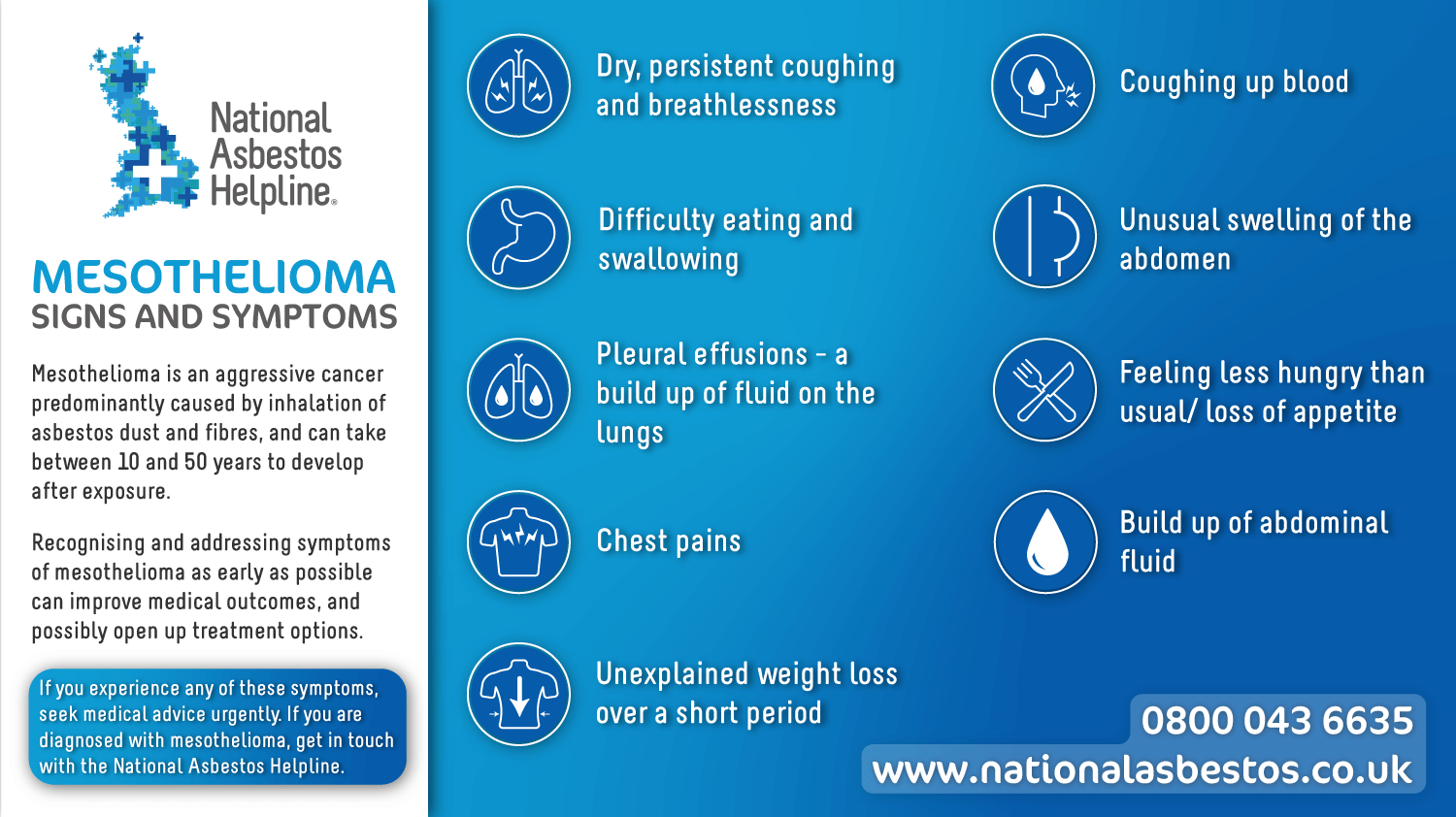 Signs and symptoms of mesothelioma - Infographic
